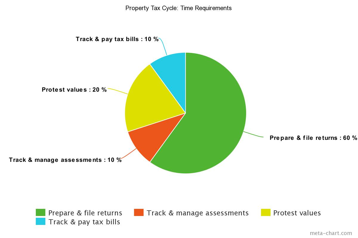Property tax cycle time requirements