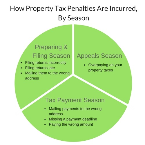 How property tax penalties are incurred (by season)